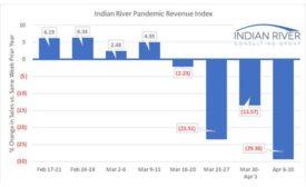 Pandemic Revenue Decline