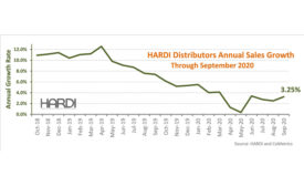 HARDI September 2020 results