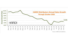 HARDI October Report