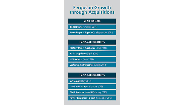 Ferguson sales growth