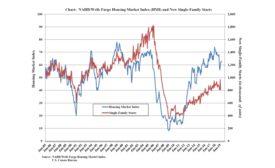 Chart NAHB Wells Fargo HMI and Single-Family Housing Starts