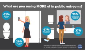 What Are You Seeing More of in Public Restrooms_2020