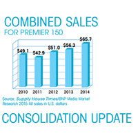 Combined Sales and Consolidation Update for 2015 Premier 150