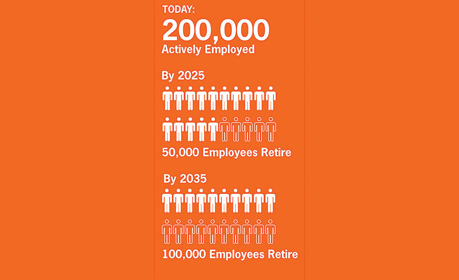 By 2035, 100,000 employees will retire