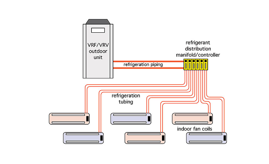 VRF/VRV systems use multiple interior heating / cooling terminal units that have refrigerant passing through them