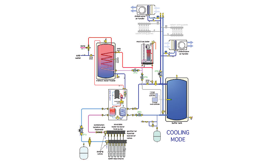 Combining A Geothermal Heat Pump With A Boiler 2016 01