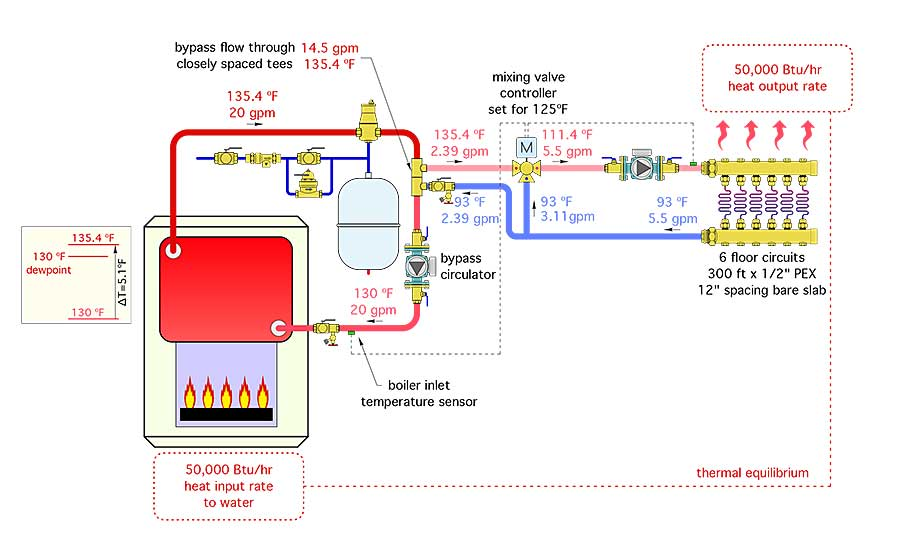 The system in Figure 4 uses a mixing valve controller that measures boiler inlet temperature