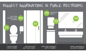 Bradley Corp. reveals restroom likes and dislikes