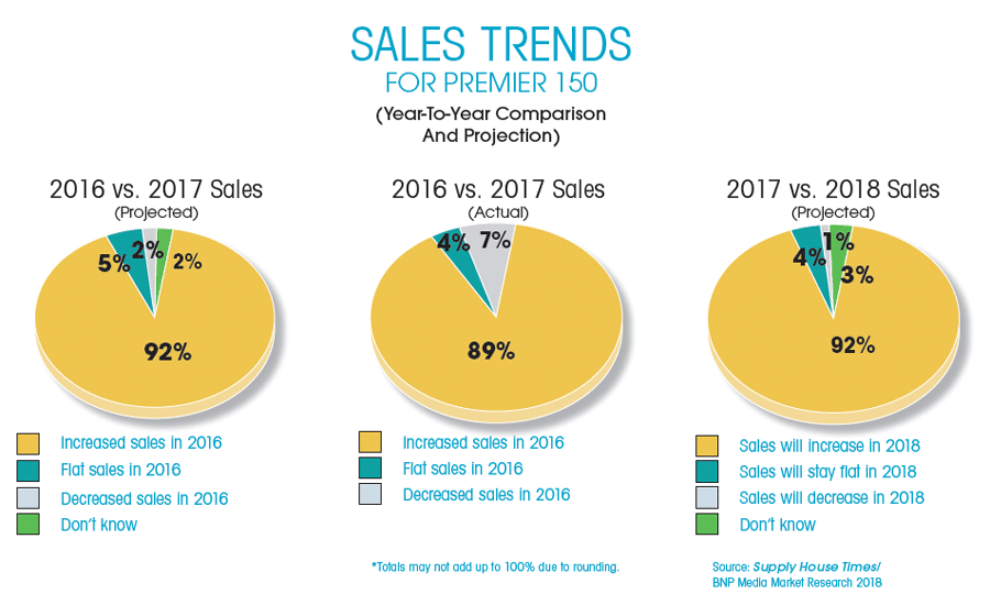 Sales Trends for Premier 150. Year-to-Year Comparison and Projection.