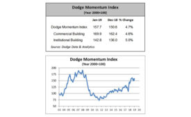 January's increase reflected similar gains for the two components of the Momentum Index