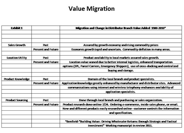 value migration Use skip_on_value plugin in migrate plus module  process: id: - plugin:  skip_on_value equals: true source: menu_name method: row value:.